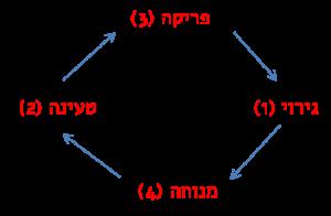 המעגל הואסו – מוטורי